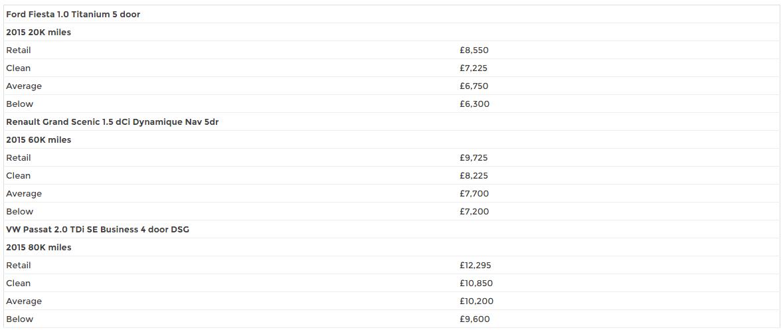 Car comparison table