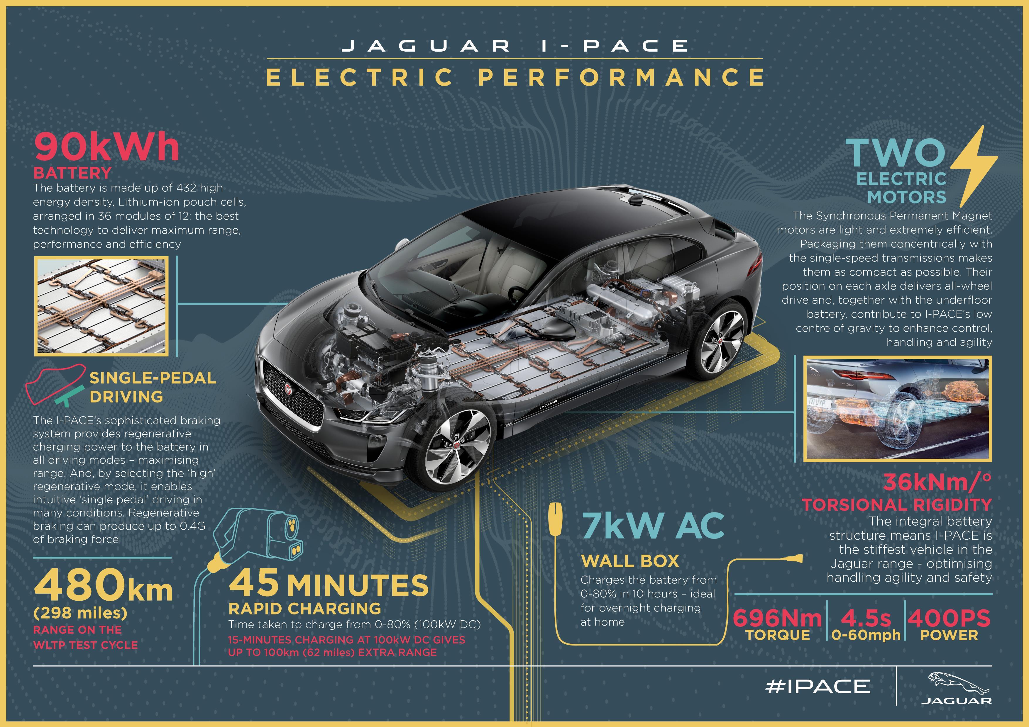 Jaguar I-Pace Electric Performance