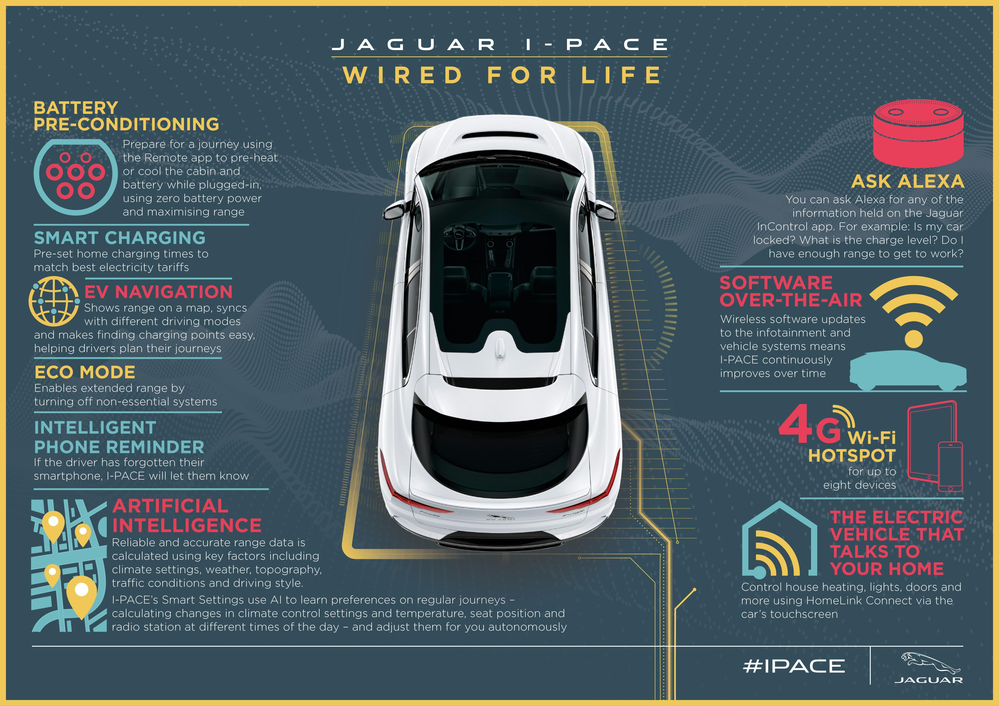 Jaguar I-Pace Wired for Life