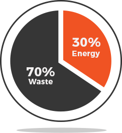 70% waste 30% energy pie chart graphic