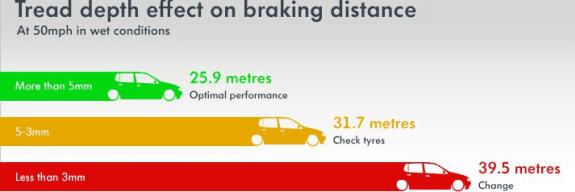 Tyre tread read depth effect on braking